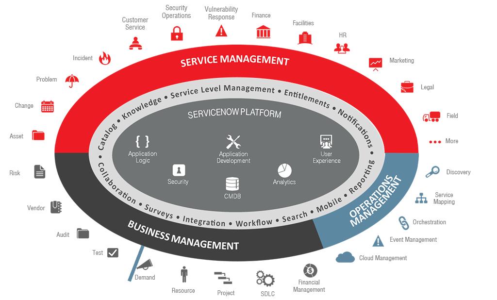 ServiceNow ITSM Architecture
