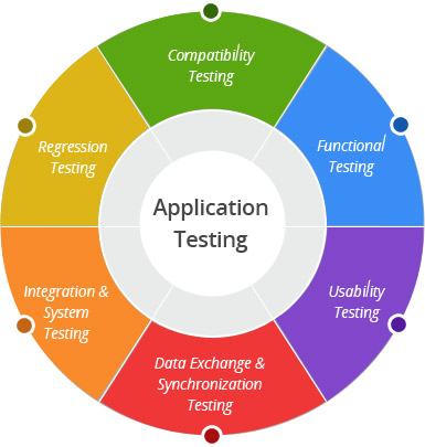 Application-Testing-Services