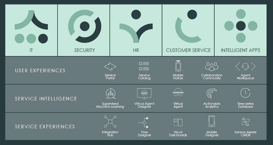 servicenow-platform